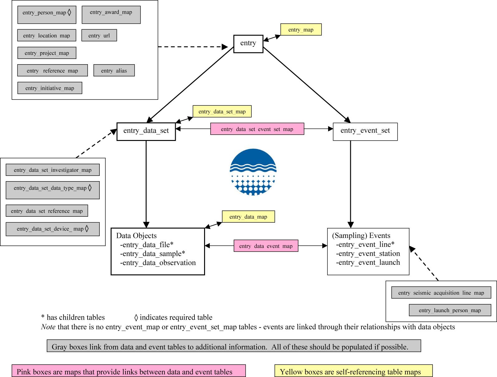 Marine Geoscience Data System: Data Model on